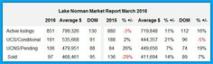 Wow, learn more: http://bestrealestatelakenorman.com/lake-norman-real-estates-march-2016-market-report-sales-dip-sharply#more-13853