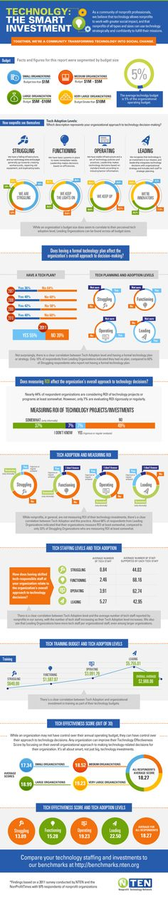 Technology: the smart investment #infographic