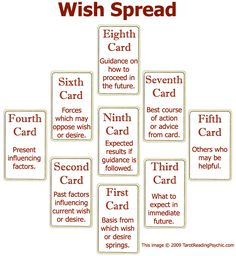 """If you're a fan of the law of attraction, then you will love the Wish Spread. This tarot spread is all about your intentions and emphasizes the best approach to obtaining your goals. This spread is particularly useful in determining the influences that are affecting your aspirations."""