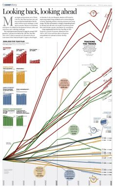 China's growth trends - July 2011