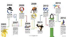 La evolución de Google y sus cambios de algoritmos. Infografía en español. #CommunityManager