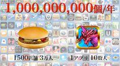 マクドナルド社が実現しようとすると100円のハンバーガーをなんと10億個も売らなければならず、そのためにおおよそ1500店舗、3万人ものリソースが必要になるのだ。たった10数人で運営しているパズドラがいかに凄まじい生産性を上げており、勝者総取りの、しかも圧倒的な総取り格差が付いてしまう時代が今のスマートフォンアプリ時代なのである。