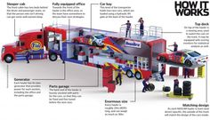 NASCAR haulers: How do these 18-wheelers transport race cars and more?