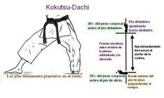 Kokutsu Dachi - Descripcion Tecnica en español
