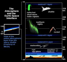 The Atmosphere and the Earth-Space Interface
