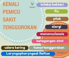 Kenali Pemicu Sakit Tenggorokan ~ Infografis Kesehatan