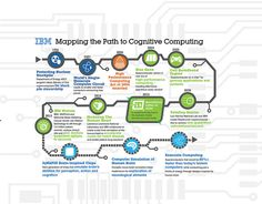 Mapping the Path to Cognitive Computing