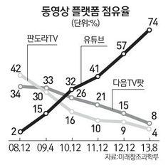 국내 동영상 플랫폼 시장 점유 2%→74% 유튜브의 역습 : 네이버 뉴스