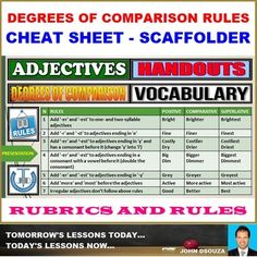 A compact review of Adjectives: Degrees of Comparison Rules organized for quick referencing. A handout that explains the rules followed for converting Positives into Comparatives and Superlatives. It also includes a rubric for assessment. Teachers can use this cheat sheet as a ready reference material to remind the learners about the rules for
