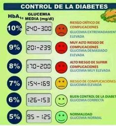 Diabetes, Periodic Table, Control, Artsy, Medicine, Metabolism, Health And Wellness, Pharmacy, Periodic Table Chart
