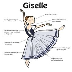 Giselle is an iconic ballet. The main character Giselle goes through the tragedy of a forbidden love alike in Romeo & Juliet, that ultimately ends in an emotional catharsis. Art Ballet, Ballet Moves, Ballet Dancers, Dance Terms, Ballet Terms, Ballet Pictures, Dance Pictures, Dance Positions, Dance Technique