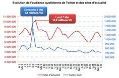Record d'audience pour Twitter en France : 1,4 million de visiteurs le 6 mai 2012, contre 500 000 normalement.