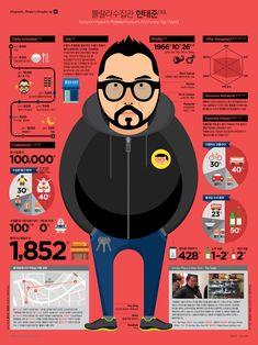 1401 Hongdae People Infographics_Tae-joon Hyeon on Behance Graphic Design Resume, Cv Design, Graphic Design Trends, Book Design, Branding Design, To Do App, Visual Resume, Promotional Design, Funny Toys