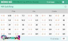 Dự đoán tỷ số Pháp vs Croatia, WC 2018 - Nhà cái uy tín Bet98vn