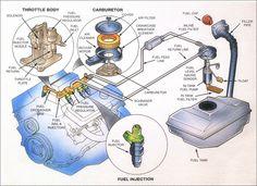 Basic Car Parts Diagram | FuelInject.jpg (433288 bytes ...