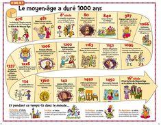 frise moyen-age Plus Ap French, French History, Learn French, French Stuff, French Teacher, Teaching French, Test B1, World History, Art History