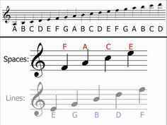 Music Theory - Treble Clef (Understanding & Identifying Notes) Good teacher, this one!