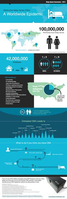 Obstructive sleep apnea (OSA): A worldwide epidemic #infographic