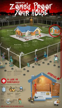 Zombie Proof Your House