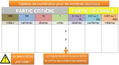Un tableau de numération pour les décimaux Math Fractions, Multiplication, Decimal, Teachers Corner, Cycle 3, Homeschool Math, Place Values, Number Sense, Math Classroom