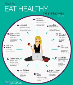 How To Eat Healthy The startup way Illustrated... | Funders and Founders Notes