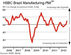 The Brazilian Manufacturing Sector is expanding.