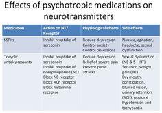 25 Psychiatric Nursing Mnemonics and Tricks | NurseBuff #Nurse #Mnemonics