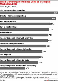 Asked what techniques they used when engaging in these email campaigns, by far the greatest percentage, 85%, cited list segmentation and targeting. List segmentation was also considered the most successful technique, with a considerable 80%—nearly all those who used targeting—reporting the tactic as effective.