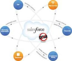 Salesforce Training in Chennai with top MNC experts. We are Best Salesforce.com Training Institute in Chennai.  Training will be based on practical oriented knowledge. Visit us:http://www.salesforcetrainingexpert.in/hadoop-training-in-chennai/