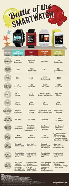 The infographic has some interesting data points that help you compare smartwatches at multiple price points. For example, Pebble offers good value-for-money (although it does not have a camera or a game-changer screen). Similarly, the price difference between established brands, such as Qualcomm and Samsung, is not much. Display technologies and integration with fitness apps, whether through Bluetooth or other modes, are important for smartwatches,. Their importance highlights one of the…