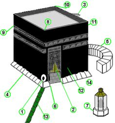 Descripción de la Kaaba  Aquí: http://es.wikipedia.org/wiki/Kaaba