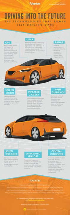The Technologies That Power Self-Driving Cars [INFOGRAPHIC] - Nearly a dozen core technologies work together to make autonomous driving possible. Here's what the cars of the future will look like.