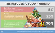 Keto Food Pyramid For Ketogenic Diets