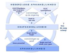 7 eigenschappen van effectief leiderschap - Stephen Covey Seven Habits, 7 Habits, Lob, Stephen Covey Quotes, Nlp Coaching, Operational Excellence, Highly Effective People, Innovation Strategy, Leader In Me