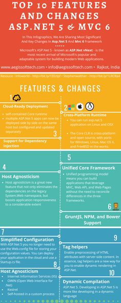 Top 10 Features And Changes ASP.NET 5 & #MVC 6  Microsoft's ASP.Net 5 – Known as asp.net #vNext – is the most recent arrival of Microsoft'spopular and adaptable system for building modern web applic (Computer Tech Cheat Sheets)