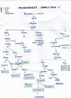 History Discover Family Tree of the Kuru Dynasty - WordZz General Knowledge Facts Gernal Knowledge Knowledge Quotes Vedas India Teaching Geography Geography Map Sanskrit Language Family Tree Chart Sanskrit Mantra Geography Map, Geography Lessons, Teaching Geography, Gernal Knowledge, General Knowledge Facts, Knowledge Quotes, Ancient Indian History, History Of India, Ias Study Material