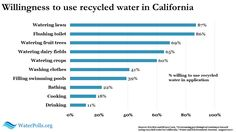 Stanford study probes psychological resistance to recycled water http://waterpolls.org/stanford-recycled-water-study/