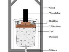 Bauanleitungen für alles Mögliche (Hier: Obstmühle)