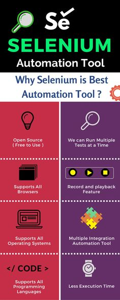Why Selenium is the Best Automation Tool How to become Selenium Automation Expert Selenium Career Scope and Job Trends