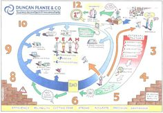 Plante Partners created a company journey map to explain their company story and the 'what, how and why' behind their business.