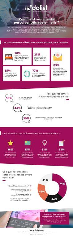 Ce que les consommateurs attendent de l'email aujourd'hui E-mail Marketing, Affiliate Marketing, Evaluation, Lets Do It, Messages, Project Management, Tips, Join, Facebook