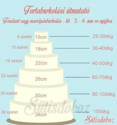 cover with fondant Fondant Tutorial, Confectionery, Cake Pops, Vanilla Cake, Cupcake Cakes, Cake Decorating, Baking, Food, Kitchen Tips