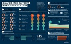 Knowing your customer with data-driven tech - Raconteur Know Your Customer, Dashboard Template, Data Visualization, Knowing You, Digital Marketing, Tech, Infographics, Google, Infographic