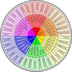 Emotional Spectrum - Imgur