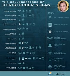 Christopher Nolan finds talented people to work with. Sad that Pfister is not on Interstellar, but excited for Transcendence and Hoytema's work on Interstellar looks incredible so far! Christopher Nolan, Chris Nolan, Joseph Gordon Levitt Batman, Film Facts, David Fincher, Foreign Movies, Morgan Freeman, Acting Tips, Film School