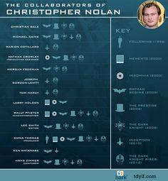 Christopher Nolan's collaborations