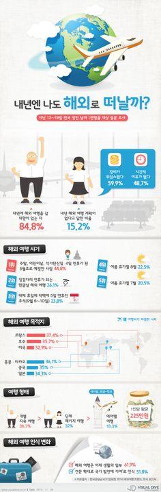 [Infographic] '2014년, 나도 해외여행 떠나볼까?' 사람들의 생각에 관한 인포그래픽