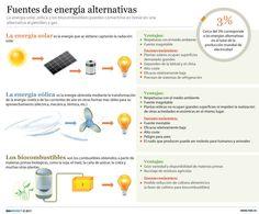 La energía solar, eólica y los biocombustibles pueden convertise en breve en una alternativa al petróleo y al gas