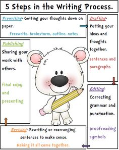 Writing Process Poster and Checklist- Freebie!