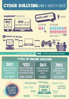 Infographic on Cyber Bullying